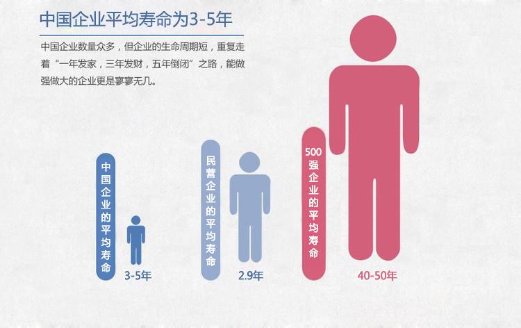 駐企/駐廠輔導_營銷管理_中國企業平均壽命僅3-5年_思博企業管理咨詢