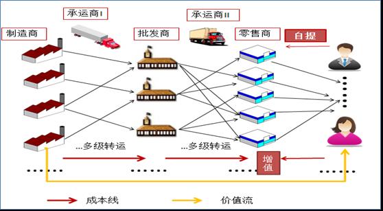 【供應鏈管理】從制造業內部供應鏈到全行業的供應鏈|思博企業管理咨詢